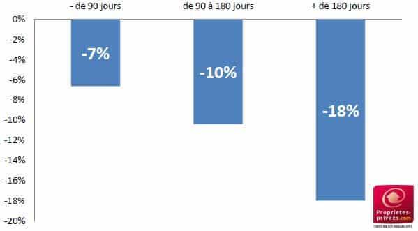 baromètre paradissimmo 1er trimestre 2014